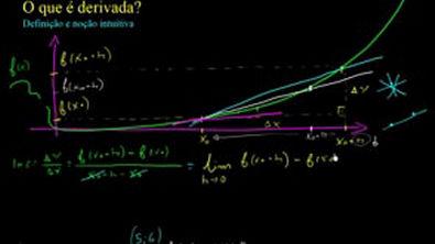 Cálculo 1   Derivada Intuição e origem