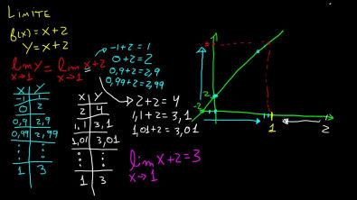 Cálculo 1 - Limite - Introdução, Definição e Conceito Intuitivo [parte 1]