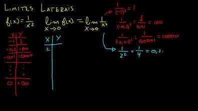 Calculo 1 - Limites Laterais e existência do limite [parte 1]