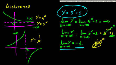 Cálculo 1 - Assíntotas verticais e horizontais