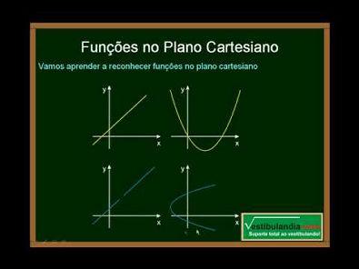 Matemática - Aula 3 - Funções - Conceitos Básicos - Parte 2