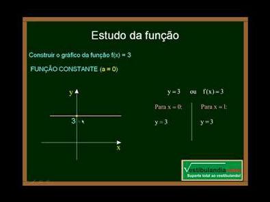 Matemática - Aula 4 - Função do Primeiro Grau - Parte 2 - Final