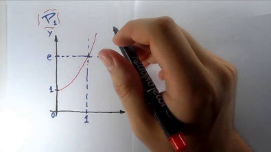 Responde Aí || Cálculo - Integrais Duplas sobre Regiões Gerais
