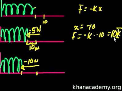 Física - Introdução às molas e à lei de Hooke (Khan Academy)