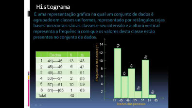 Estatística - Histograma
