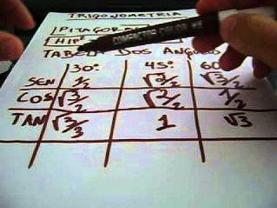 Dicas e macetes-Aprendendo trigonometria vídeo 1