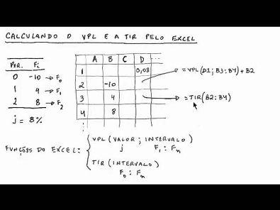 Calculando o VPL e a TIR pelo Excel