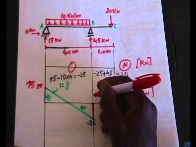 Diagramas de esforços (Momento Fletor e Cortante)