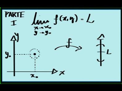 Cálculo II - Limites para funções de duas variáveis (1/2)
