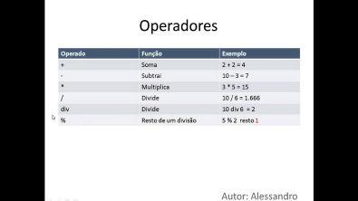 Aula 3 de Algoritimo Editor UAL - Operadores