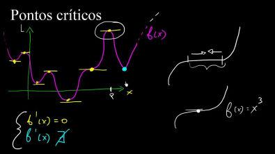 Cálculo 1 - Pontos criticos