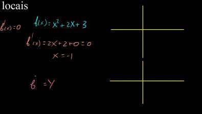 Maximos e minimos - Teste da primeira derivada exemplo