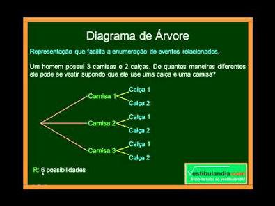 Matemática - Aula 30 - Análise Combinatória - Parte 1