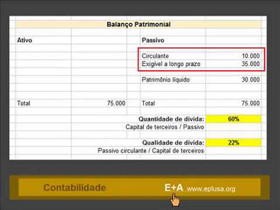 Análise da dívida e liquidez CONTABILIDADE 11.1.2