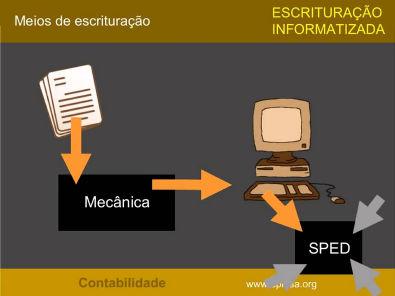 Escrituração informatizada CONTABILIDADE 6.1