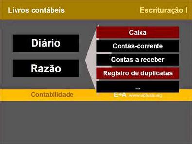 Diário e Razão CONTABILIDADE 6.3.1