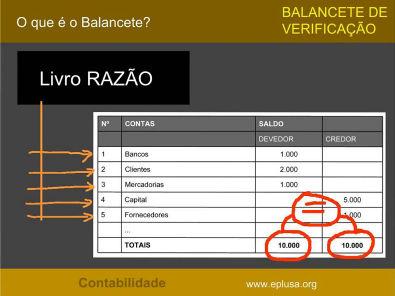 Balancete de Verificação CONTABILIDADE 6.3.3