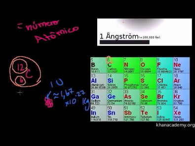 Introdução ao átomo