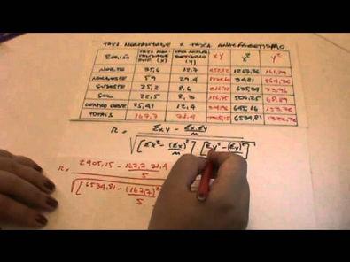 Estatística - Aula 15: Coeficiente de Correlação