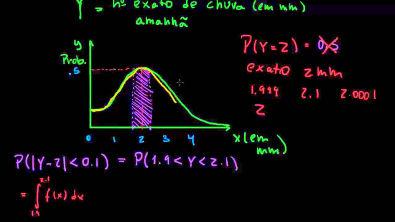 Função de Densidade de Probabilidade.