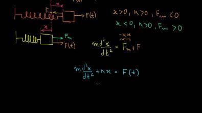 Modelagem com Equações Diferenciais: Sistema Massa-Mola