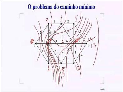 Análise de Algoritmos - Caminho mínimo - Dijkstra
