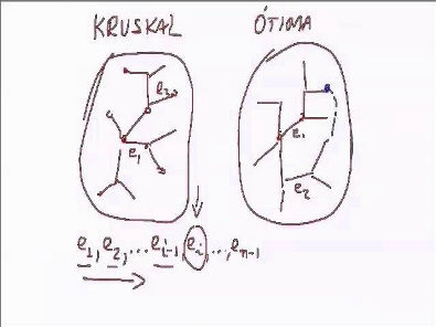 Análise de Algoritmos - Método Guloso
