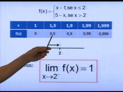 Reforço Cálculo I - LIMITES (Gráficos) com o Prof. Marcelio Adriano Diogo