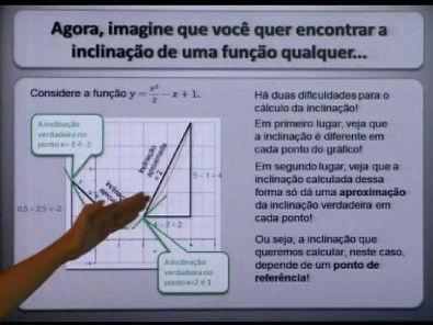 Reforço Cálculo I - Definição e interpretação de DERIVADAS