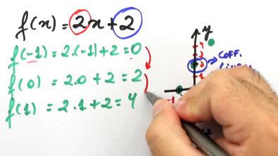 Gráfico x função - Teoria