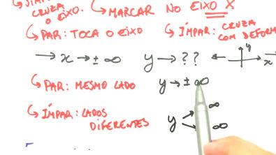 Funções polinomiais - Teoria