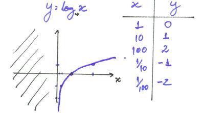 Funções logarítmicas - Teoria