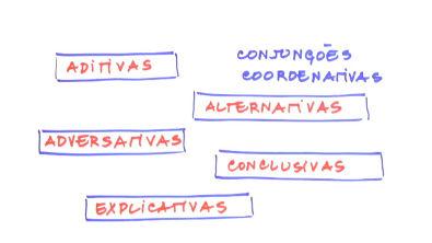 Preposição e conjunção - Teoria