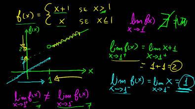 Cálculo 1 - Limites Laterais e Existência do Limite (limite de 1/x) [parte 2]