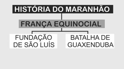 História do Maranhão [esquematizada]   França Equinocial (Fundação de São Luís e Batalha de Guaxenduba)