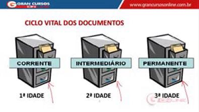 5 - Arquivo Corrente Intermediário e Permanente Valor Dos Documentos