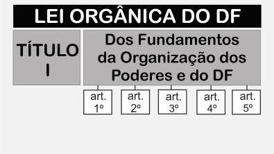 LODF [esquematizada]   Título I: Dos Fundamentos da Organização dos Poderes e do DF   Artigos: 1° ao 5°