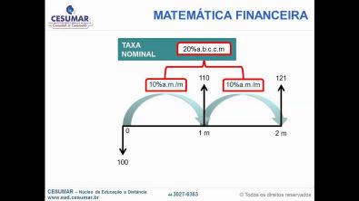 Matemática Financeira - Taxas Nominal, Efetiva e Equivalente