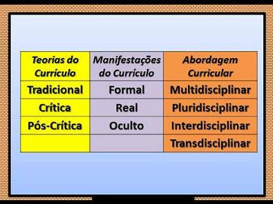Pedagogia para Concursos - Teorias de Currículo (Tradicional, Crítica e Pós-Crítica)