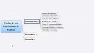 Aula 03 Modelos de Administração e Desconcentração em Mapas mentais Prof Wagre Base Mapeada[1]