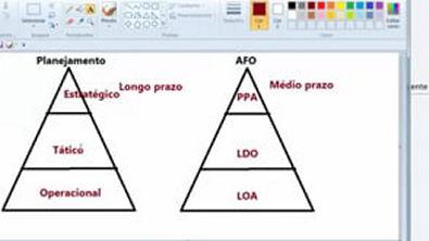 Aula 04 Orçamento Público em Mapas Mentais (PPA, LDO e LOA) Prof Wagre Base Mapeada AFO[1]