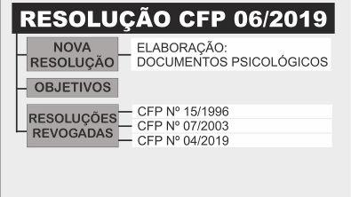RESOLUÇÃO CFP: 06/2019 (Nova Resolução: Documentos Psicológicos) | Aula 01: objetivo e revogações