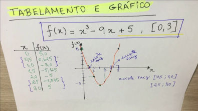 CNUM-007 Zeros de Funções - Método de Newton-Raphson
