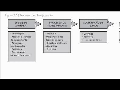 Modelos de Gestão - prova Unopar- 2018 #prova2 #parte2