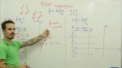 Matemática - Função Logarítmica