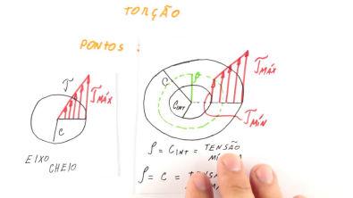 Torção - Fórmula de Torção