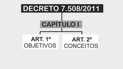 Decreto 7.508/2011 [esquematizado]   Aula 01: objetivos e conceitos (artigos 1º ao 2º)