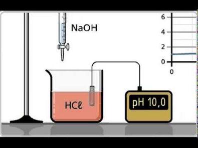 Titulação ácido-base - Animação