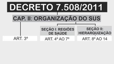 Decreto 7 508/2011 [esquematizado]   Aula 02: capítulo II, Organização do SUS (art