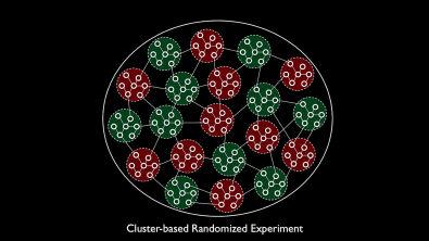 Detecting Network Effects: Randomizing Over Randomized Experiments (Linkedin)